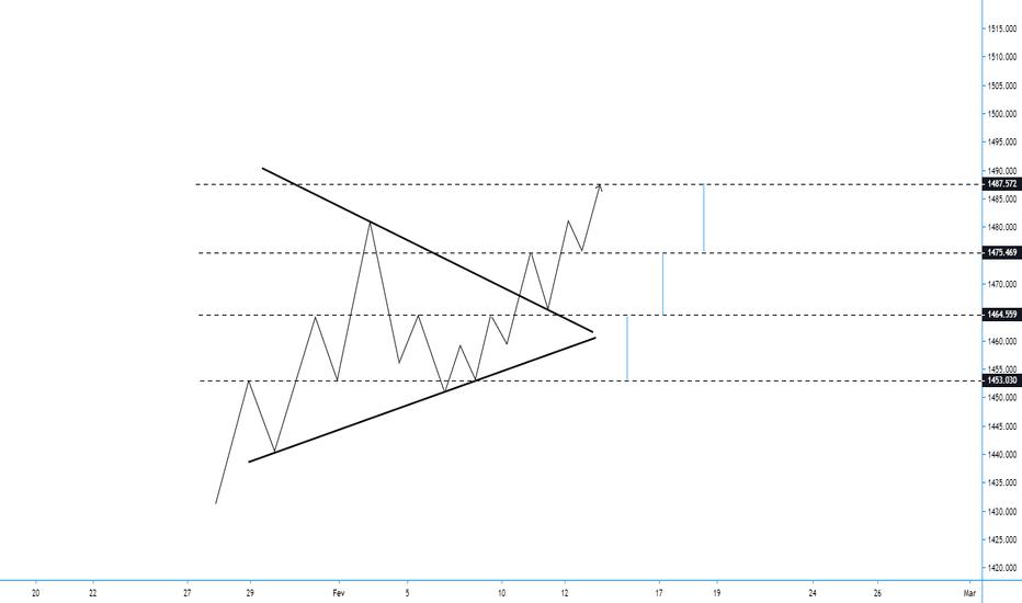 Padrão de Triângulo Simétrico